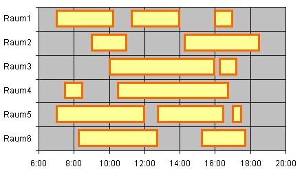 Online Excel Diagramm Speziell Gantt Diagramm